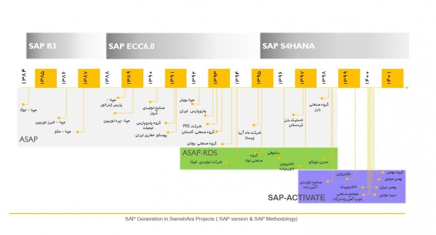 پیاده سازی و استقرار سیستم