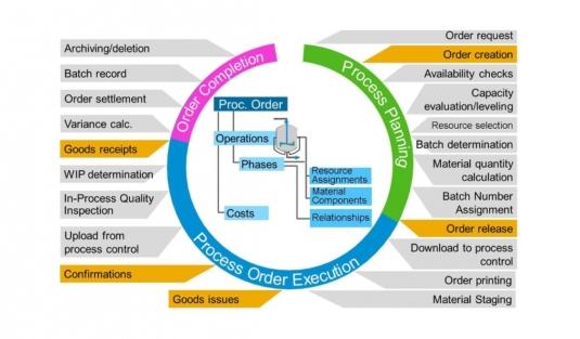 معرفی اجمالی تولید فرآیندی در SAP-FIORI