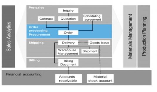 مدیریت سفارشات فروش
