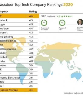شرکت های برتر حوزه تکنولوژی از نگاه پرسنل این شرکت ها